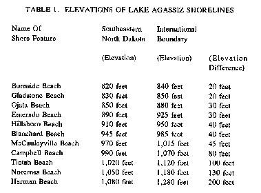 Elevations of selected Lake Agassiz shorelines