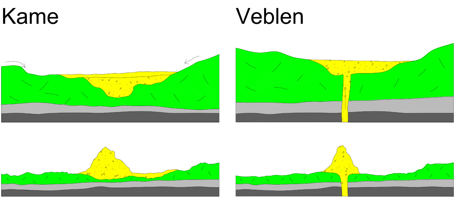 Diagrams showing the difference in the way kames and veblens form.