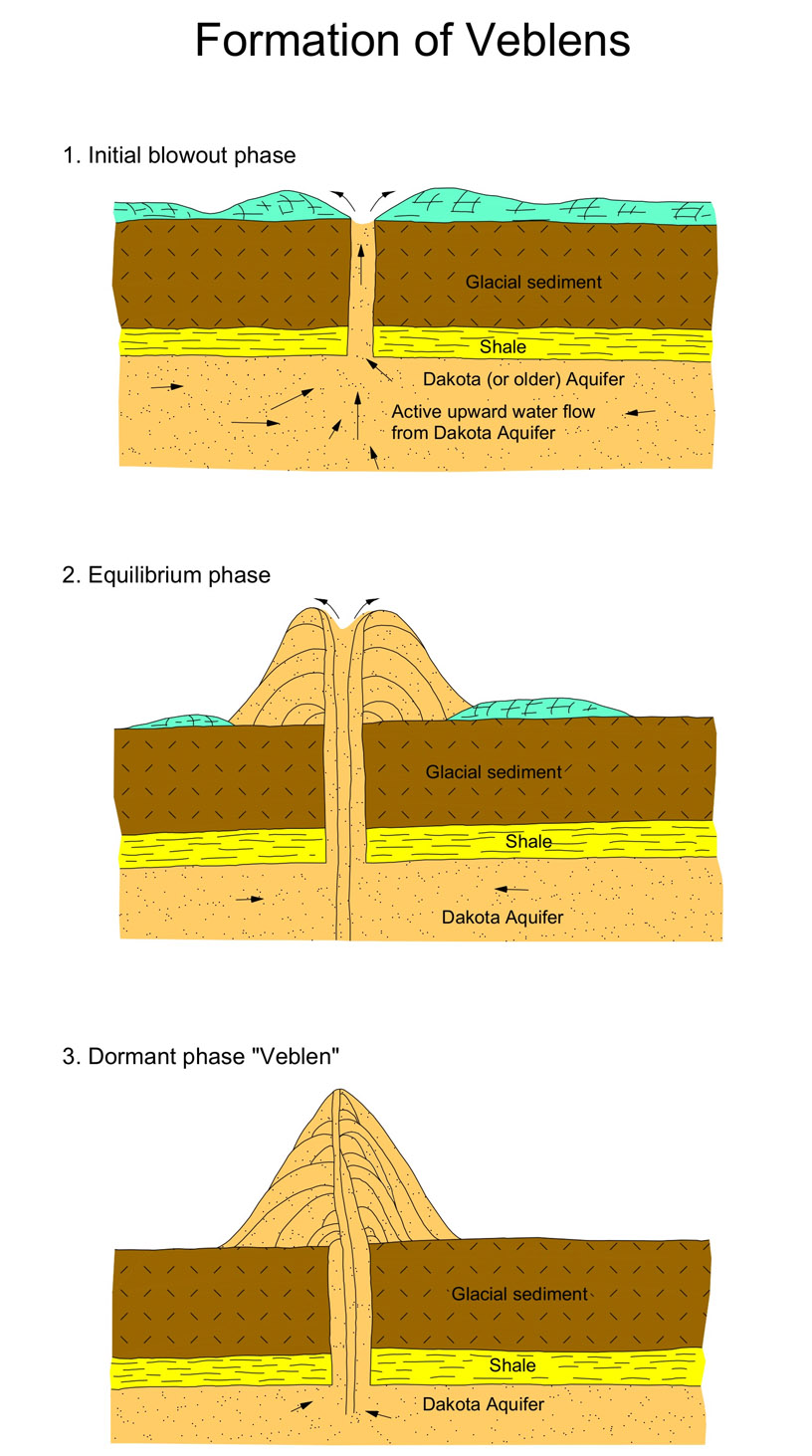 North dakota geologic survey how hydrodynamic blowouts may have formed pooptronica